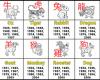 Лучшие качества каждого знака зодиака согласно китайскому гороскопу