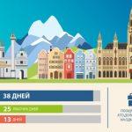 Длительность отпуска в разных странах мира